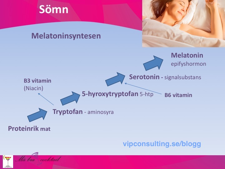 Melatoninsyntesen